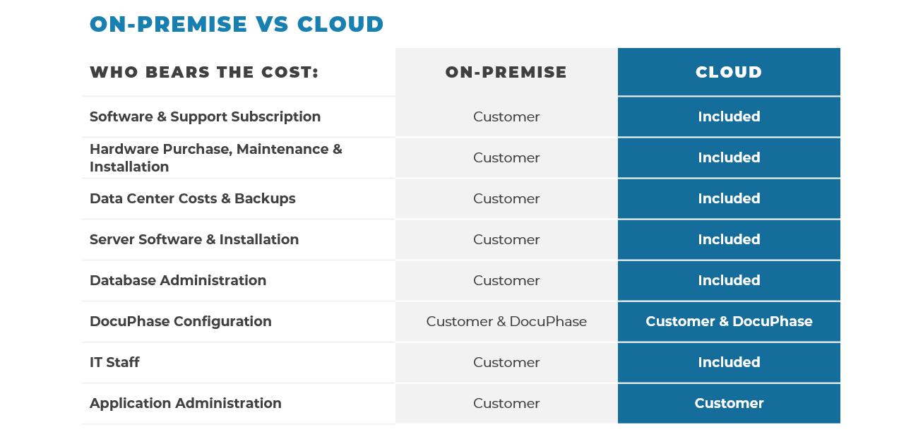 Cloud Hosting Costs