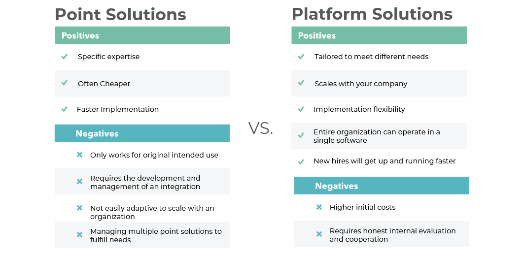 Point vs Platform