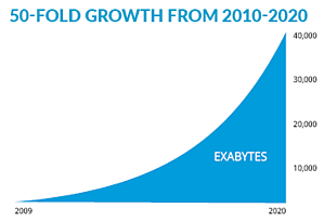 50-Fold Growth of Data from 2010 to 2020